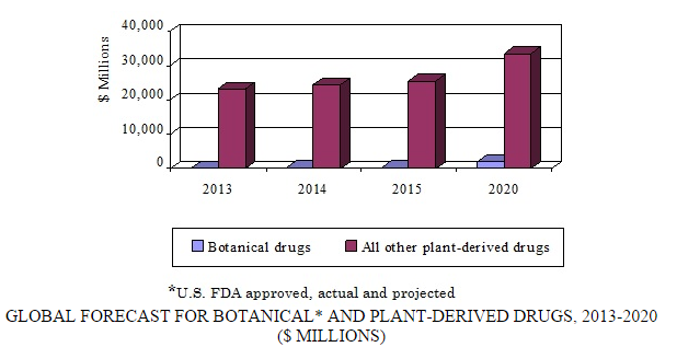 Global Markets for Botanical and Plant-Derived Drugs to
