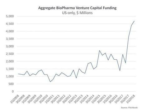 Aggregate Bio Pharma VC Funding