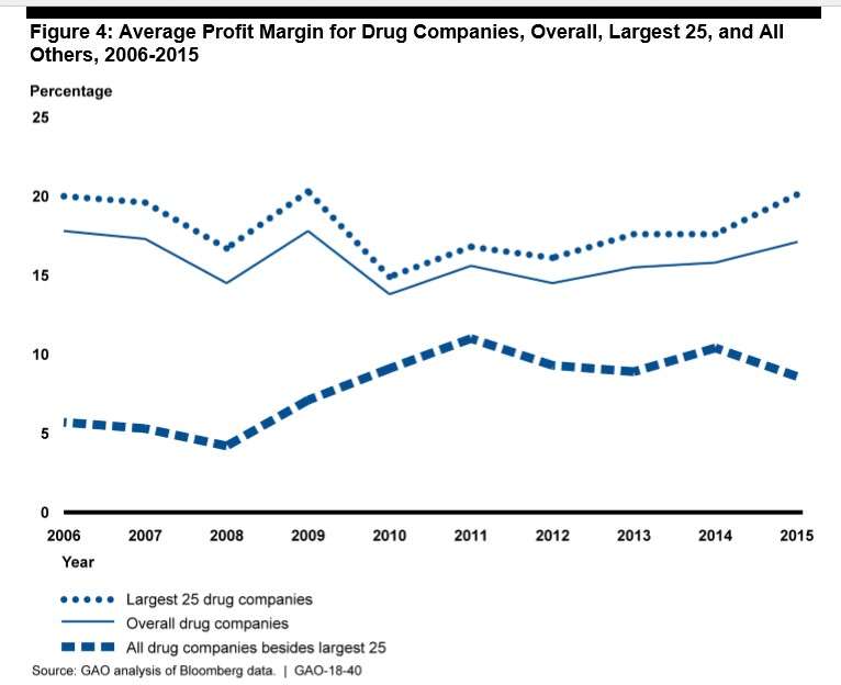 Avg Profit Margin for Drug Companies