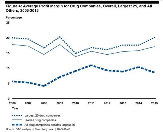 Avg Profit Margin for Drug Companies