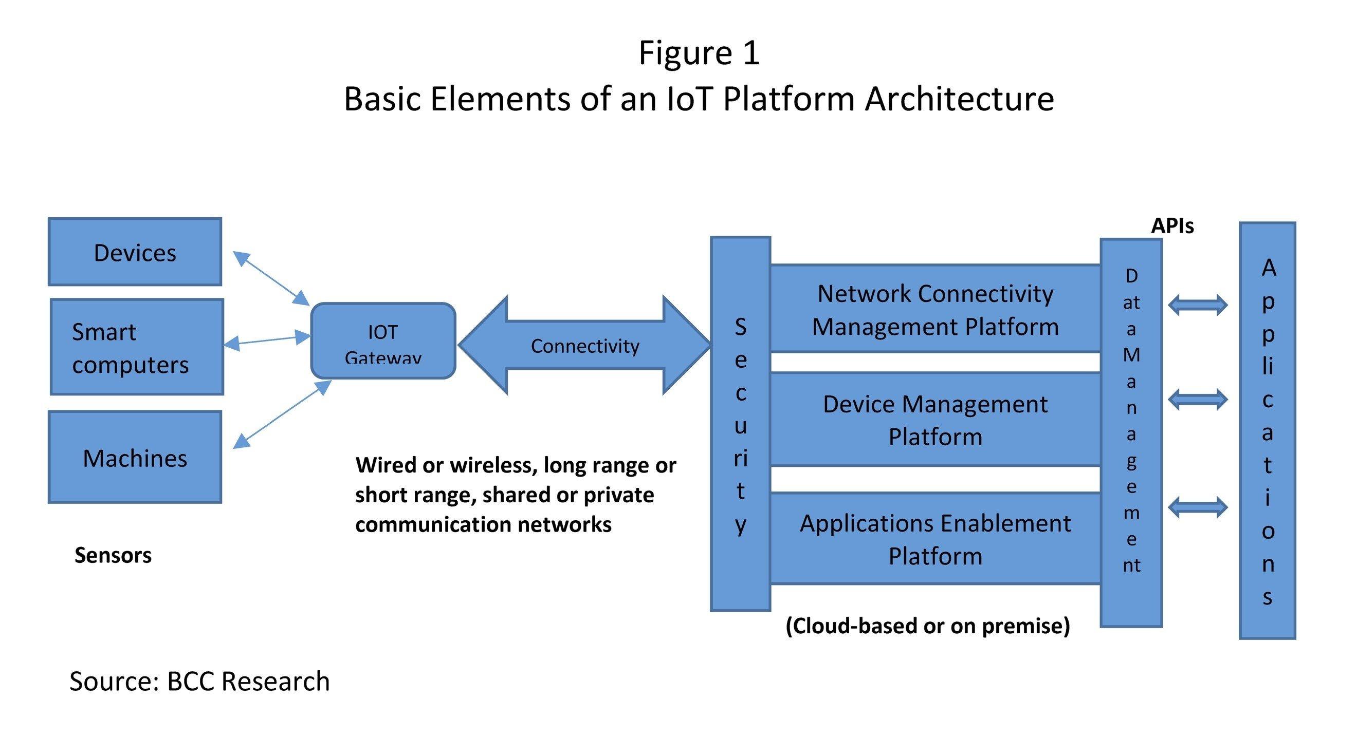Basic element of an IoT Platform Architecture