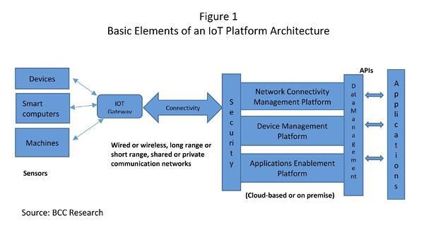 Basic element of an IoT Platform Architecture