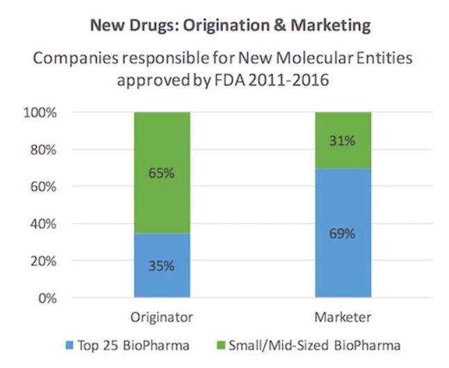 Chart-Pill