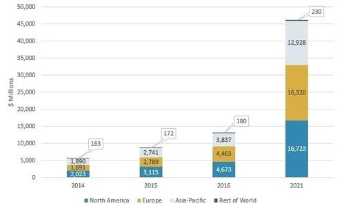 GLOBAL MARKET FOR mHealth, BY REGION, 2014–2021.jpg