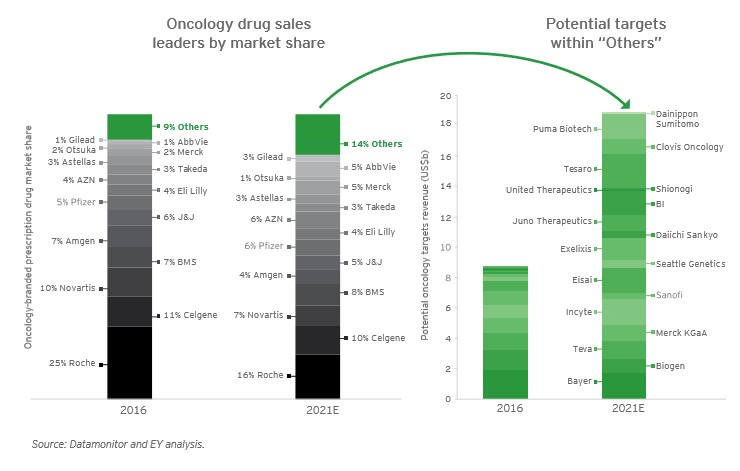 Oncology Drug sales leaders by market share