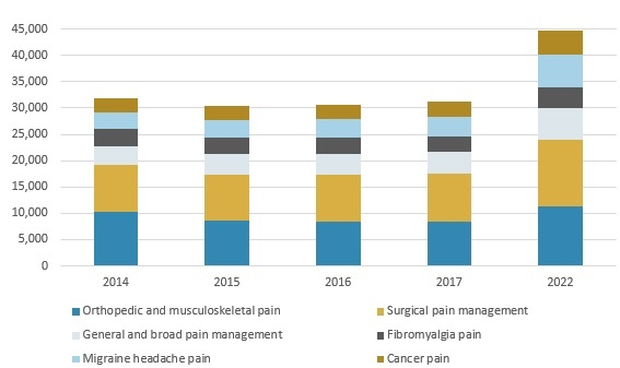 Pain Management by Application HLC026F.jpg