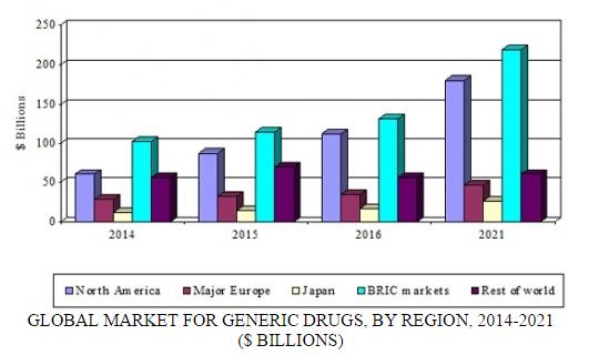 generic drugs summary figure.png