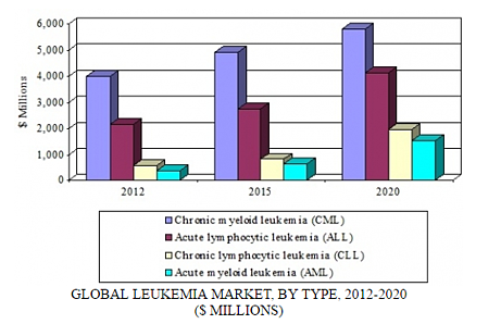 Leukemia Market Driven by Need for Diagnostics, Personalized