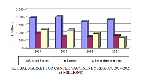 phm173b cancer vaccines summary.png