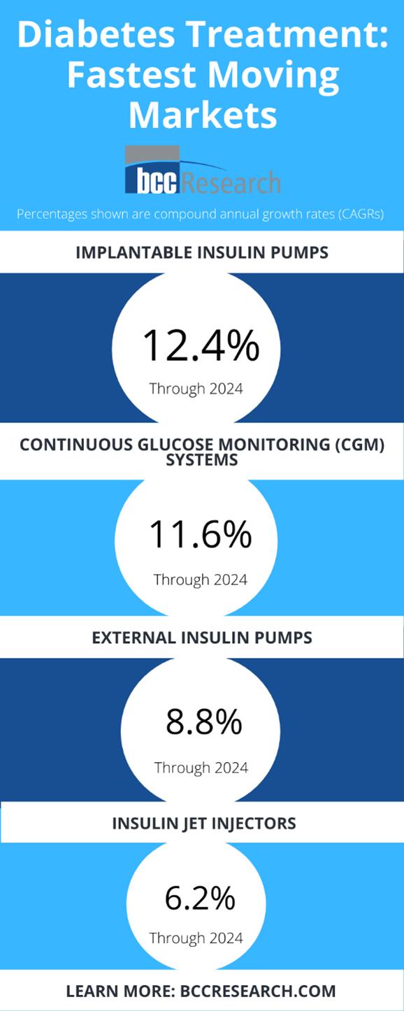 Diabetes Treatment Market
