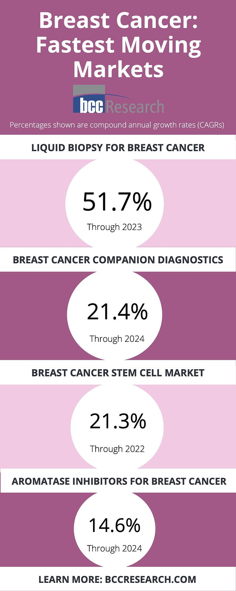 Breast Cancer CAGRs Infographic